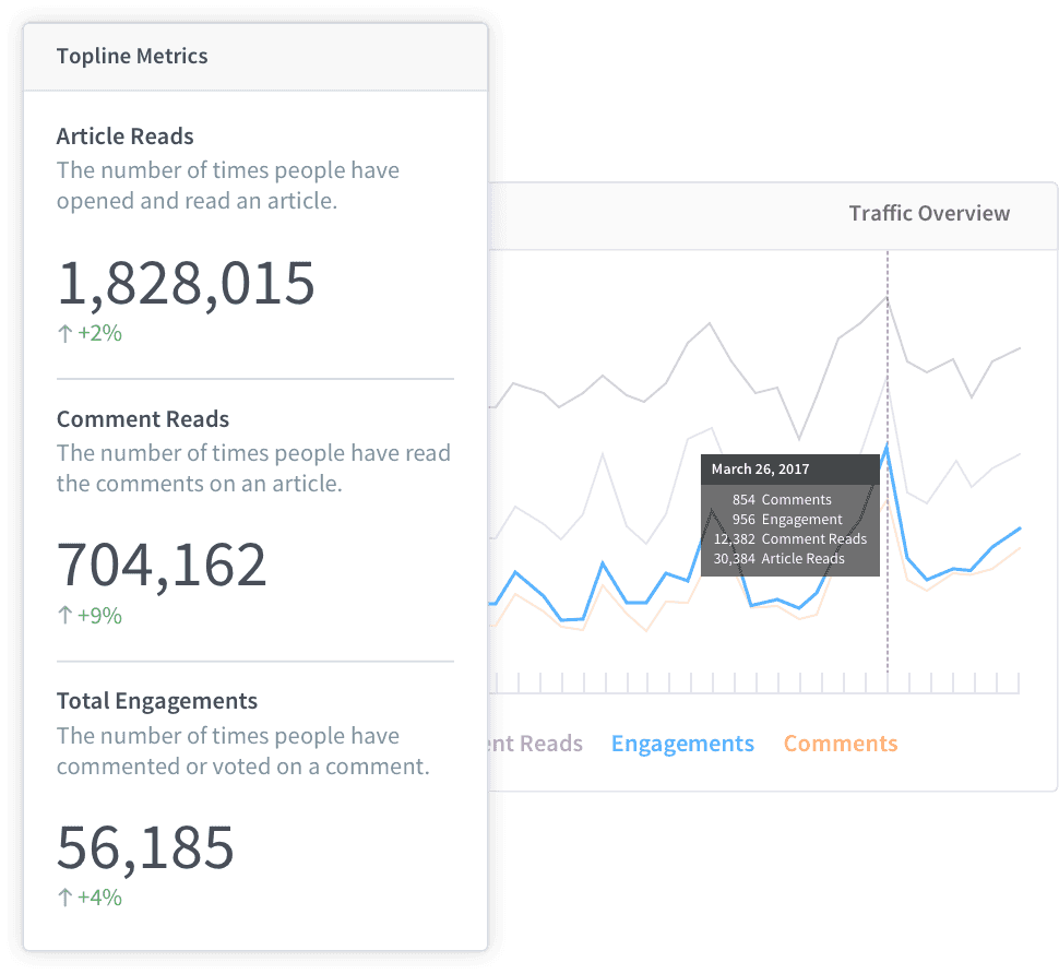 Disqus - The #1 way to build an audience on your website